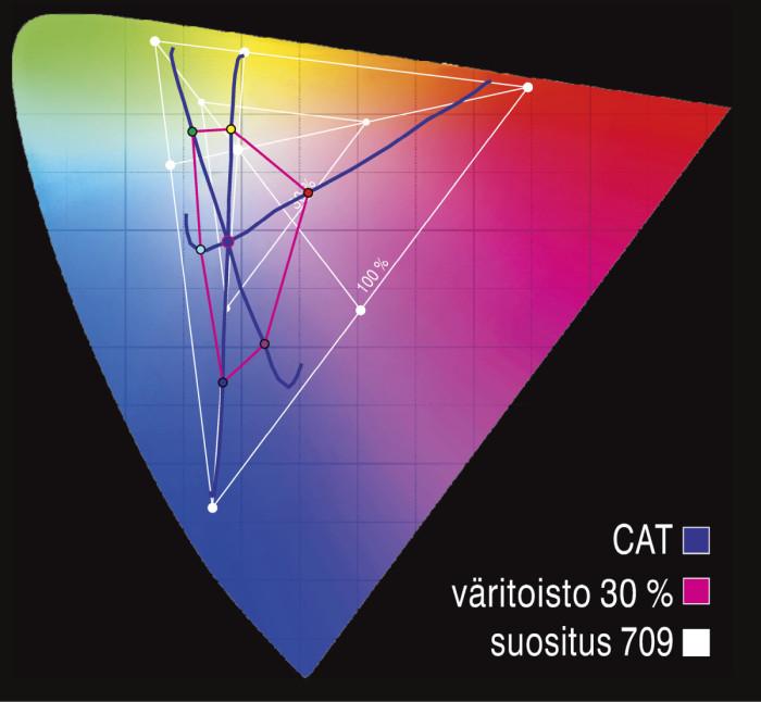 CAT ■ Näytön värien sävytoistossa CAT on ehdoton peränpitäjä. Kirkkaus ja kontrastiarvot ovat alempaa keskitasoa. Ylikorkea värilämpötila saa kaikki sävyt näyttämään erittäin kylmäsävyisiltä. Parhaiten väritoistossa onnistuu Samsung, vaikka värikkyystasot on viritetty selvästi ylikylläisiksi.