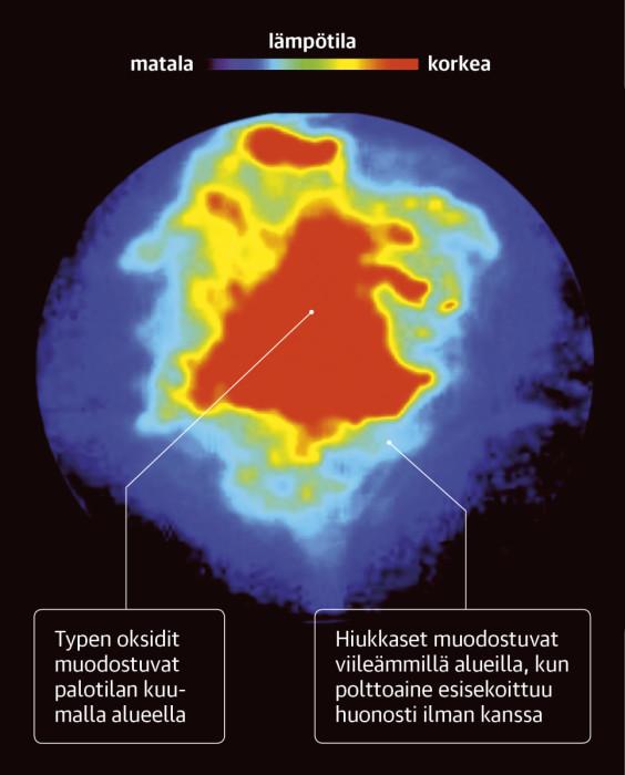 PALAMISEN ETENEMINEN: Olosuhteet, kuten lämpötila ja paikallinen ilmakerroin, vaihtelevat suuresti sylinterin sisällä.