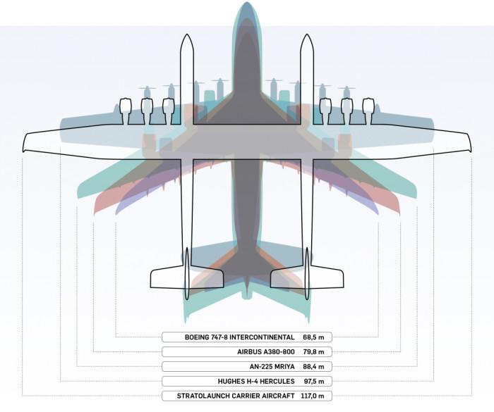 Stratolaunch Roc on siipien kärkivälin mukaan mitattuna maailman suurin lentokone, mutta muussakaan koossa se ei jää muista jättiläisistä paljon jälkeen.
